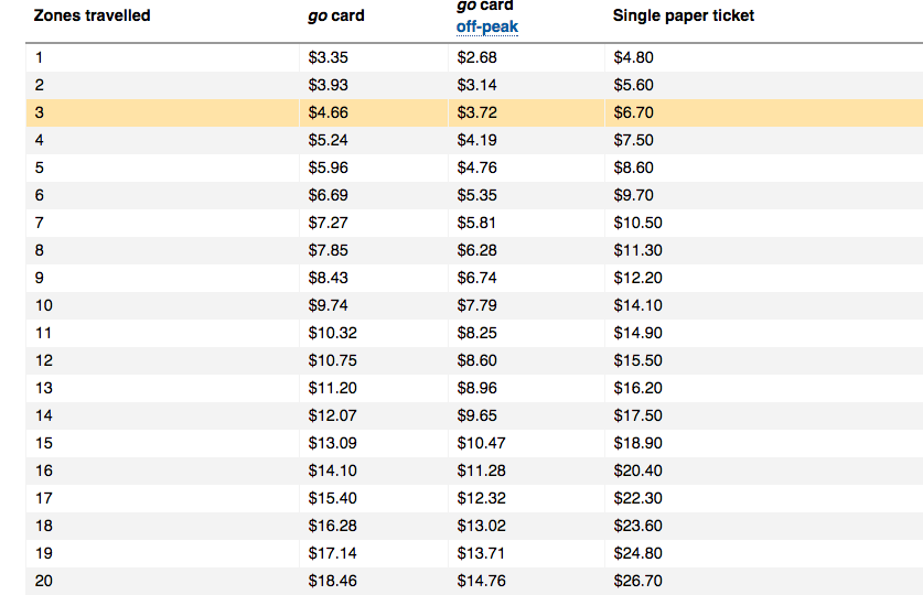 ゴーカード値段比較